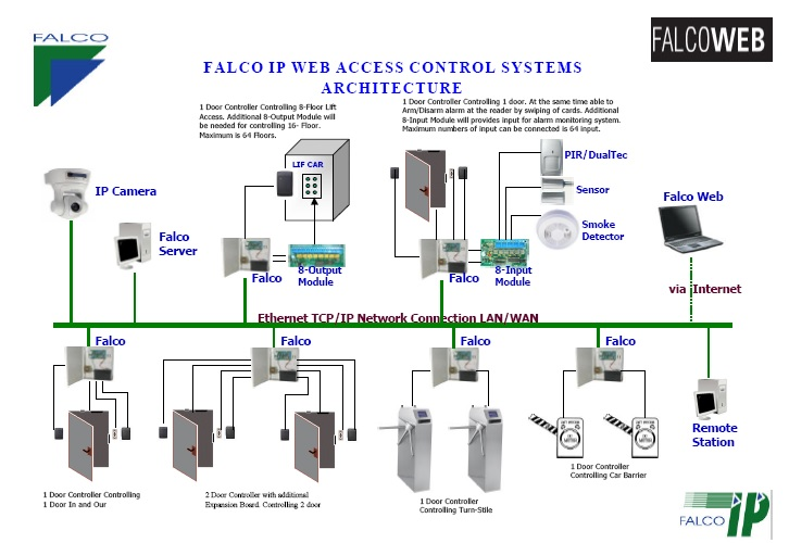 Falco total security for access control system for Control m architecture