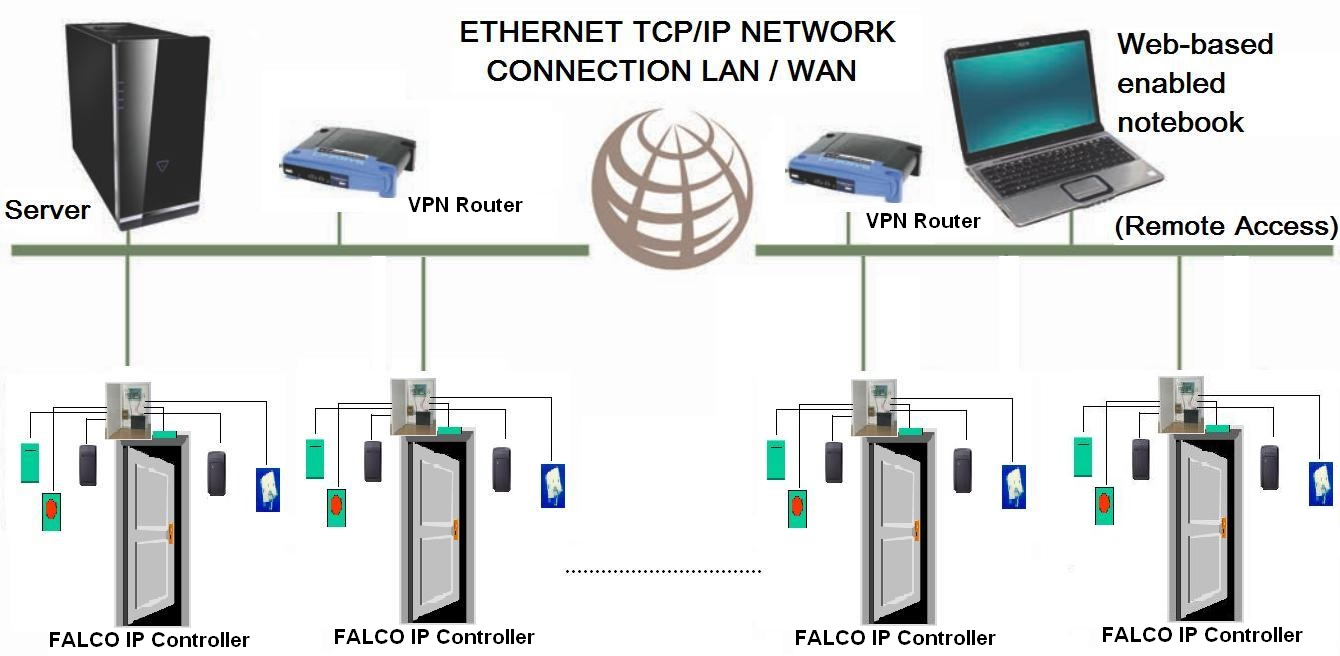 biometric access wiring diagram access cable elsavadorla